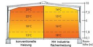 MAIR Heiztechnik: Fußbodenheizung, Wandheizung, Deckenkühlung: Details