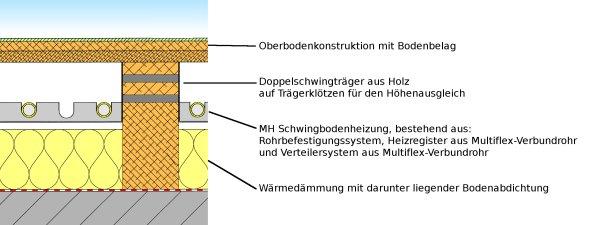 Sprung Floor Heating Construction